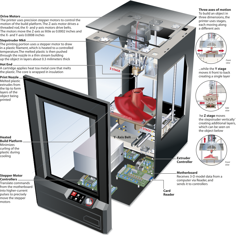Ian-Moores-Graphics-Science-Graphics-3D-Printer